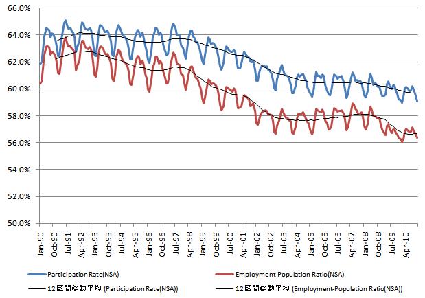 労働参加率 20110128.