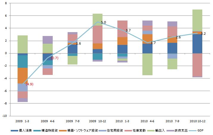 US GDP 20110128.