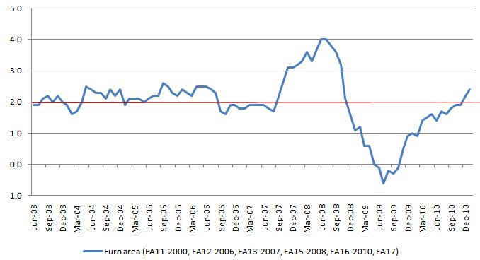 Euroarea HICP 20110202.