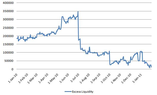 Excess Liquidity 20110202.