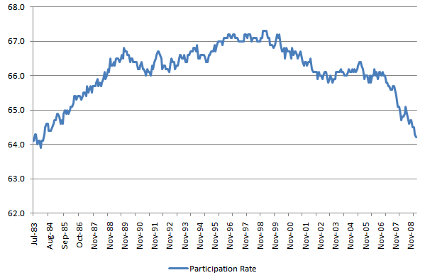 Participation Rate 20110205