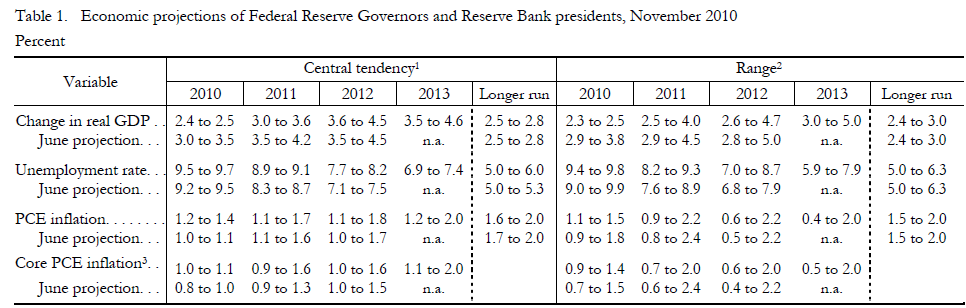 Fed Projections 20110214.