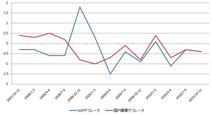 GDP Deflator 20110214.