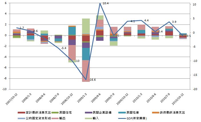 GDP Contribute 20110214.