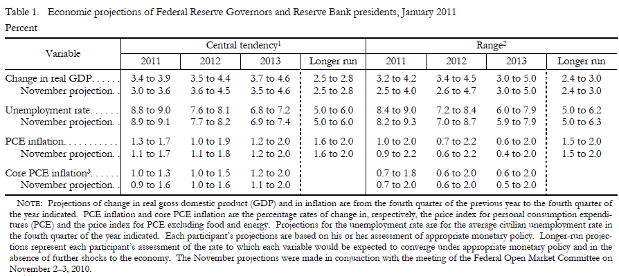 Fed Projections 20110217.
