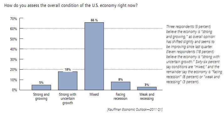 overall condition US Economy.