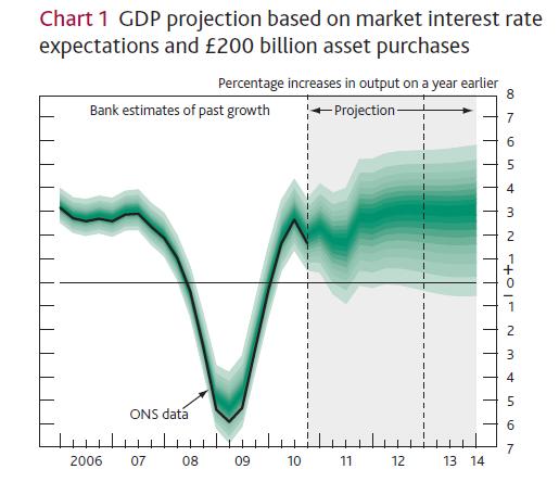 BOE GDP Forecast.