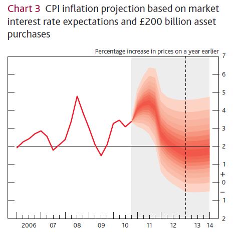 BOE CPI Forecast.