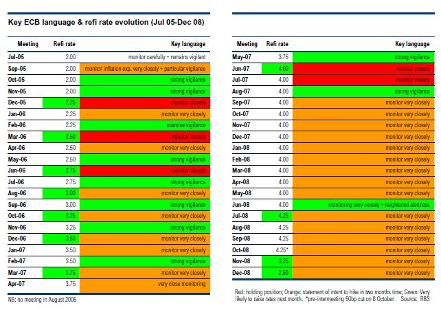 ECB-language-and-refi-rate-evolution-RBS.jpg