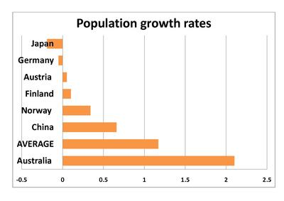 page1-400px-Chart_comparative_population_growth_2010_pdf.jpg