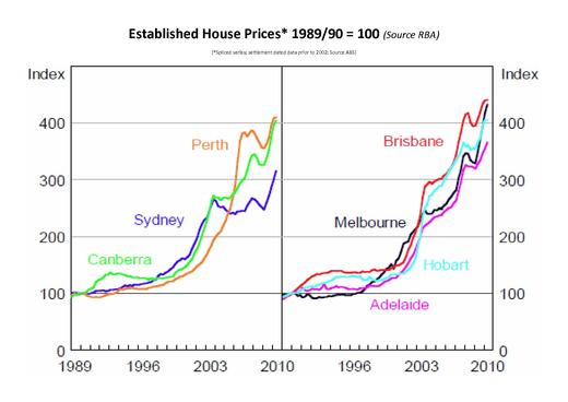 page1-520px-Established_House_Prices_1989-90_to_2010_pdf.jpg