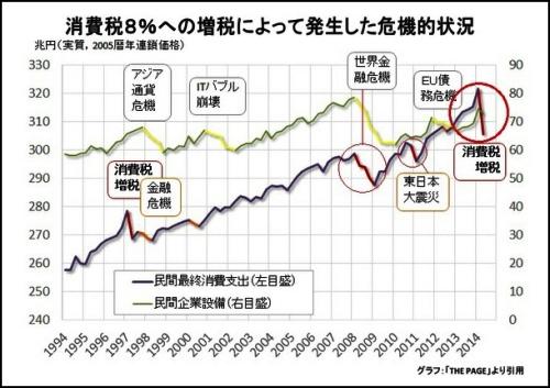 増税による危機的状況