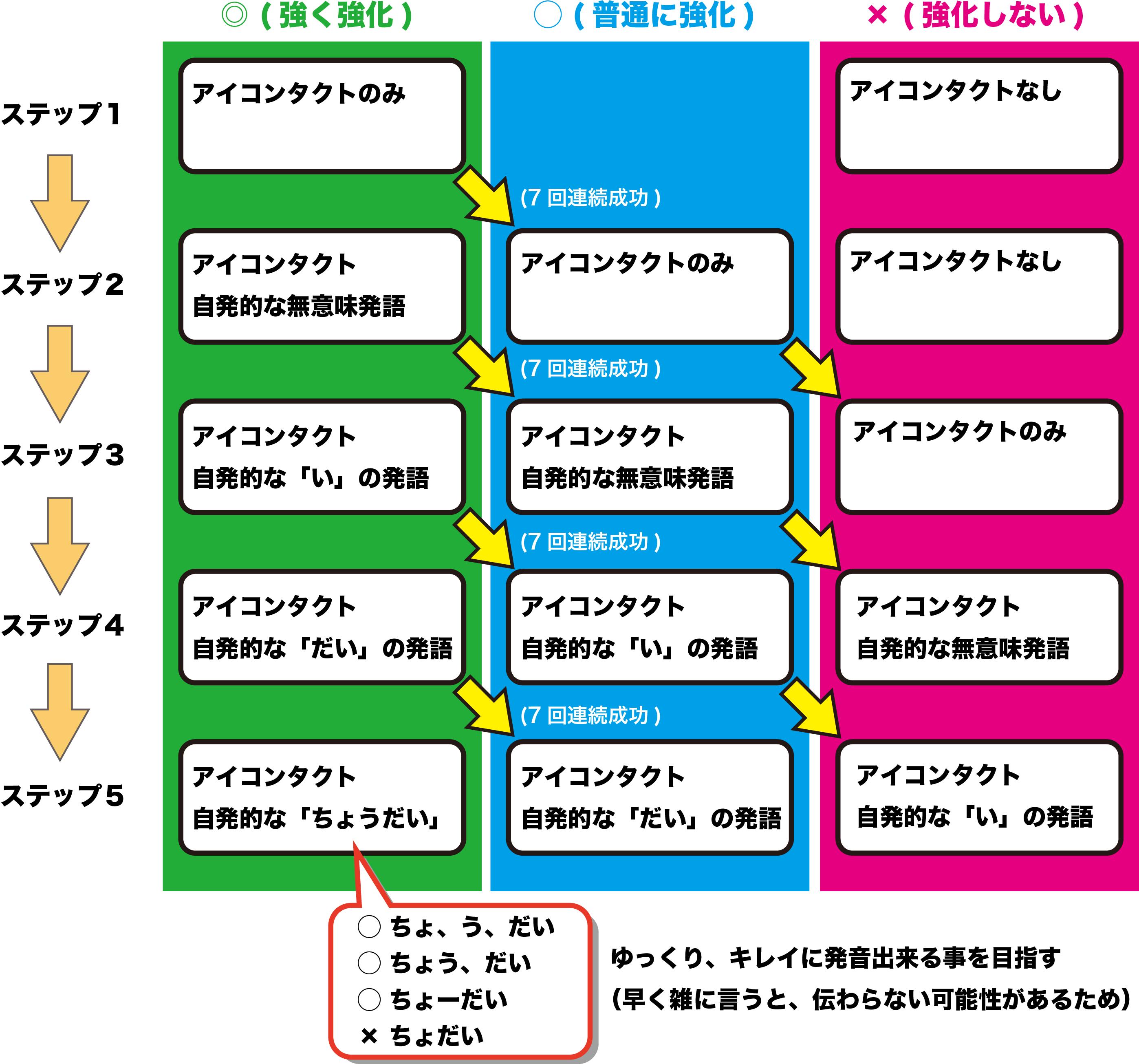 ペアトレ/ABA理論 - みちくんの...