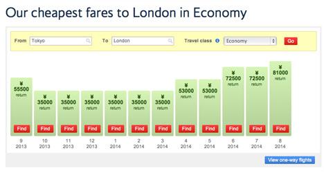 ブリティッシュ・エアウェイズ、東京-ロンドン往復が3万5000円