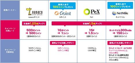 nanacoポイント、Gポイント、PeX、ネットマイルからの交換もレートアップ!
