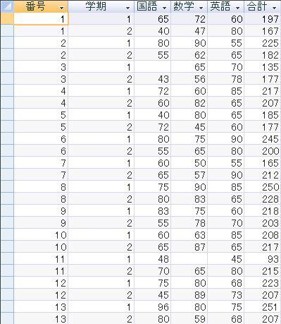成績の教科合計(結果)