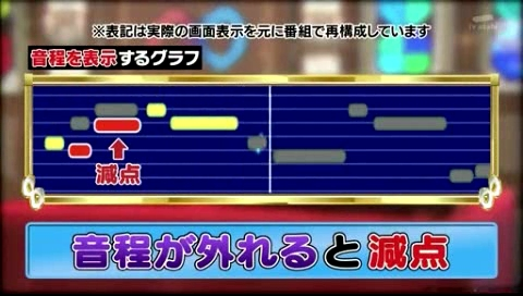 【関ジャニの仕分け∞】対決!さくらまやVS日野美歌!!カラオケマシーンで音程が外れると減点