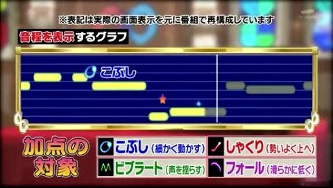 【関ジャニの仕分け∞】対決!さくらまやVS日野美歌!!カラオケマシーンは表現力が高いと加点対象