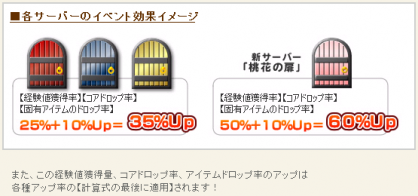 新鯖イベ効果0616