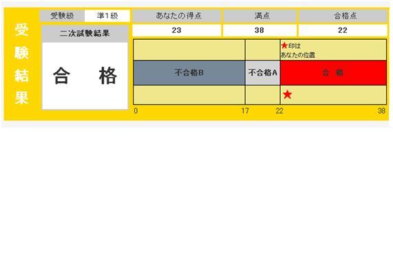 英検準一級合格