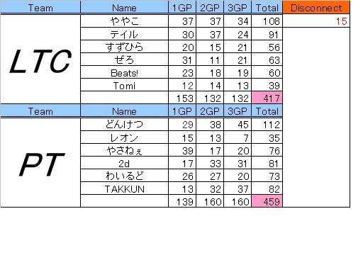 LTC vs PT