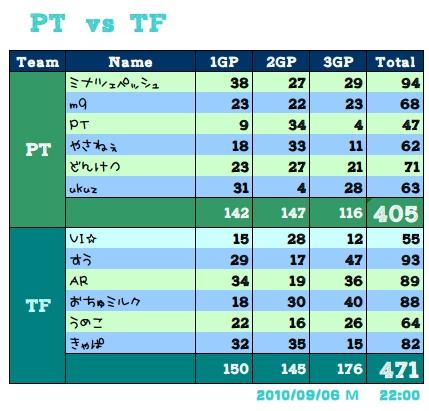 vs TF