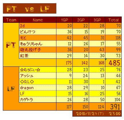 vs LF