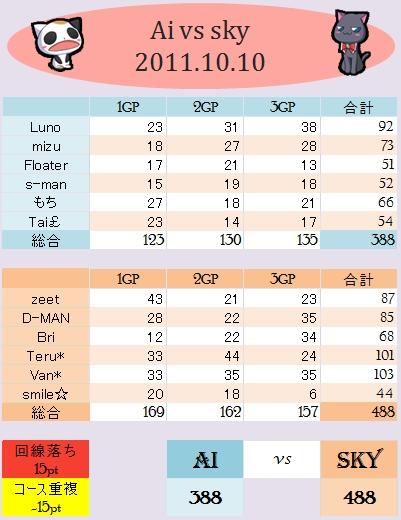 Ai vs sky 2011.10.10