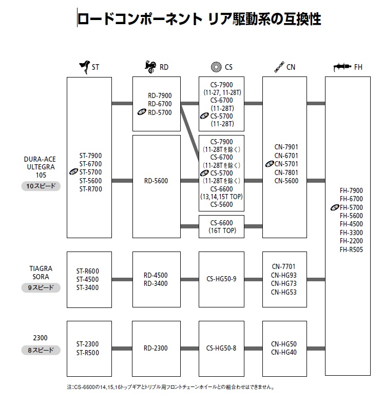shimano調査互換性リア