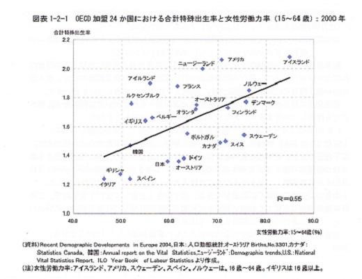 労働力率と出生率