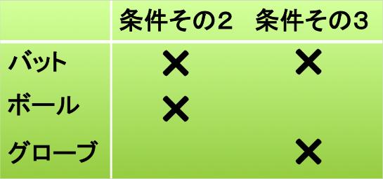 条件その2&3