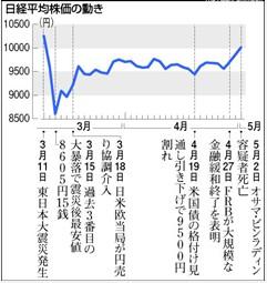 震災前後の株価の推移