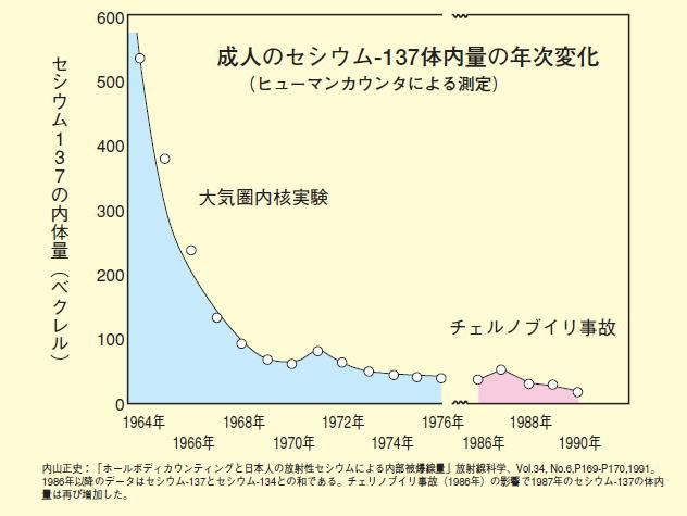 放射線137体内量の年次変化