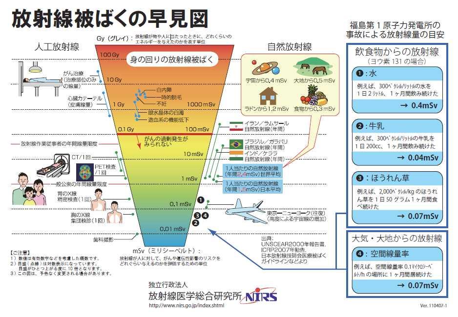 放射線被ばくの早見図2