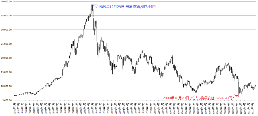1980-2010-chart.png