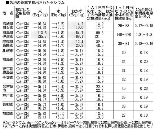 全国セシウム測定調査毎日新聞版