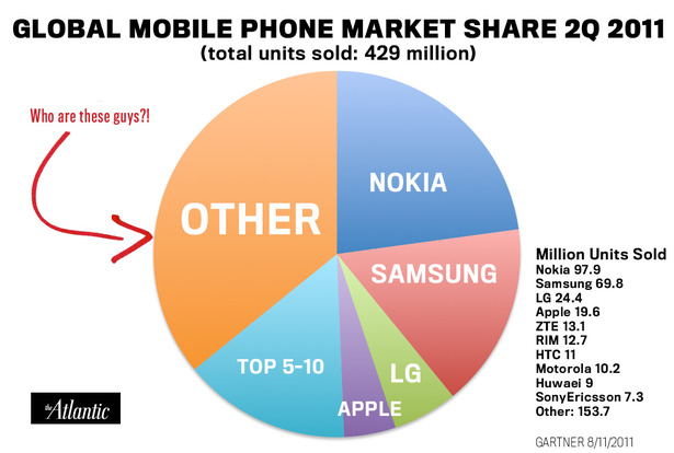 globalphonemarketshare-thumb-615x414-63571.jpg