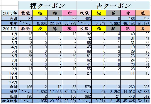 10月末くじ結果2014計