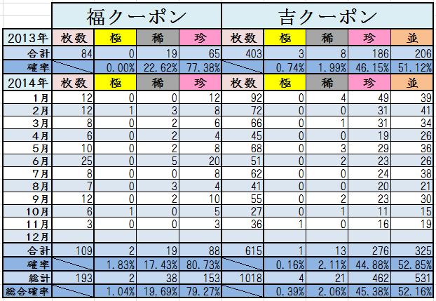 11月末くじ結果2014計