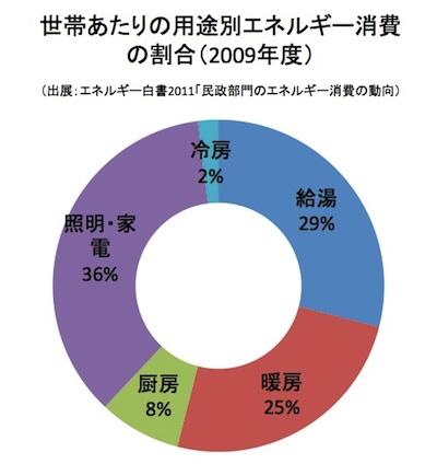 エネルギー消費の割合グラフ(小)