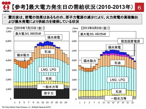 グラフNo1