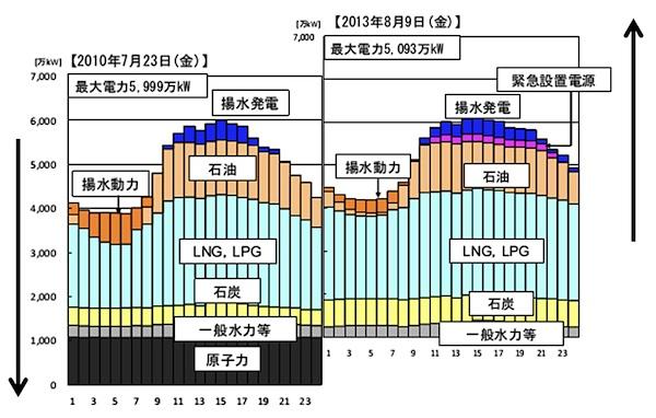 グラフNo2