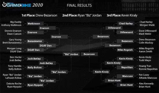 gob_2010_final_results_convert_20110130114723.jpg