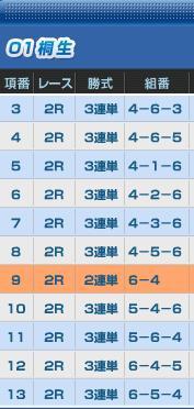 6/22桐生2R買い目