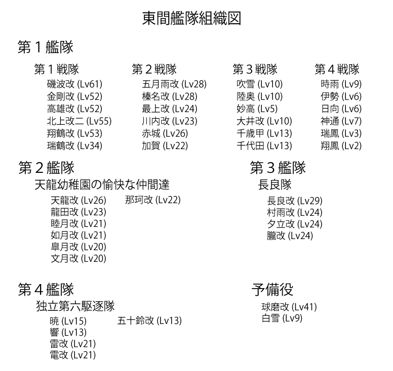東間艦隊組織図(11月7日)