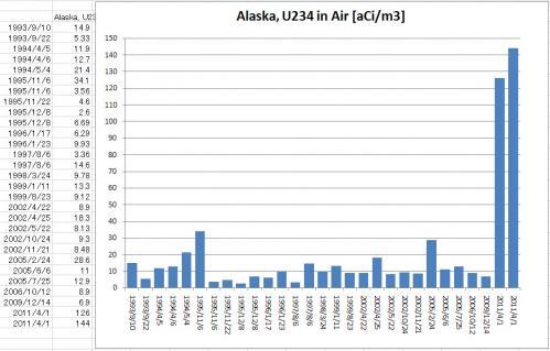 Alaska Uranium234 Detection EPA