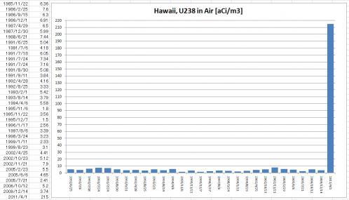 Hawaii Uranium238 Detection EPA