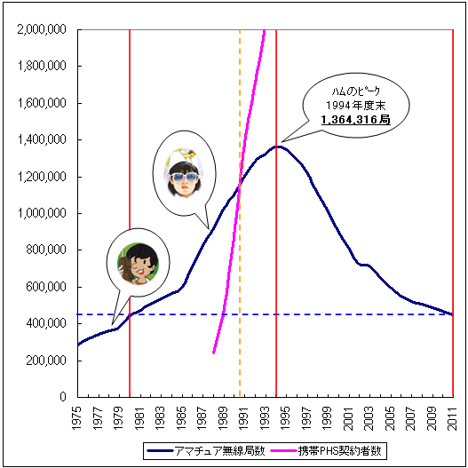 ham-keitai-graph.jpg