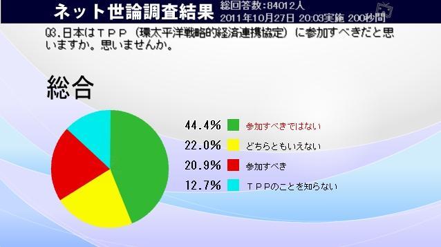 ◆ニコニコ TPP ネット世論調査結果