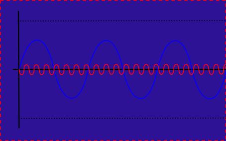 信号とノイズ4(ノイズ逆相)